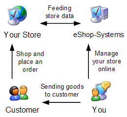 How eShop-Systems works